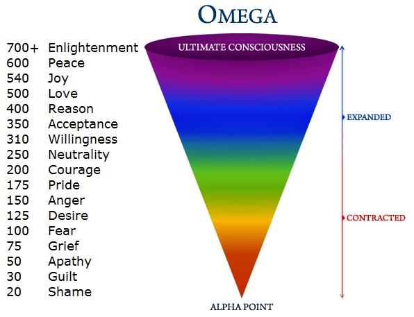 Alpha-Omega-Consciousness